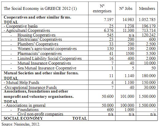 social economy in Greece graphic