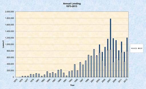 C&CF lending graphic