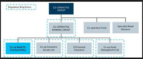 co-operative group structure - needs update